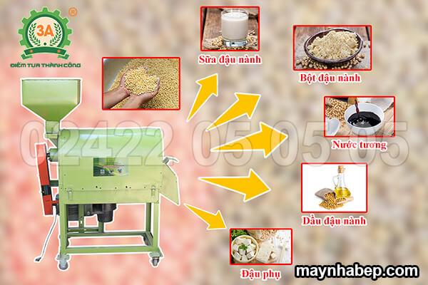 Máy tách vỏ lụa đậu nành khô 3A4kW (05)